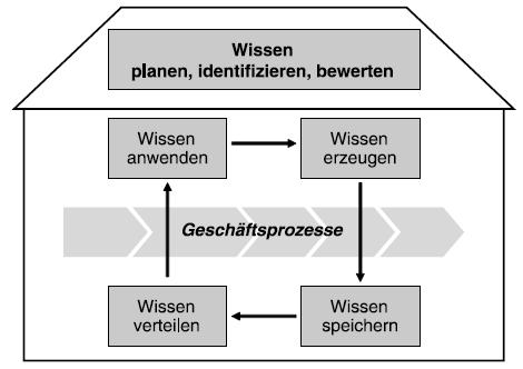 vdi-5610-kernaktivitaeten-des-wm