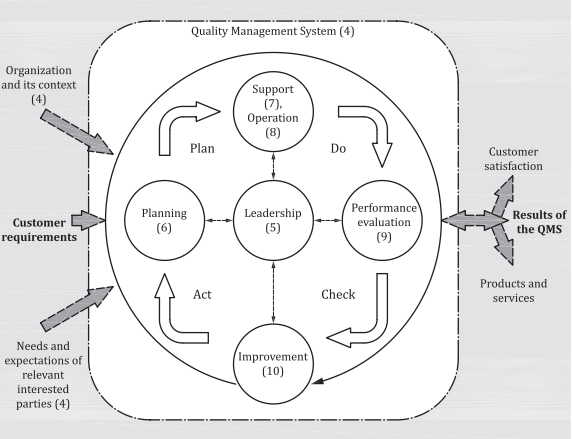 Struktur der ISO 9001:2015 im PDCA-Zyklus repräsentiert (Quelle: ISO 9001:2015)